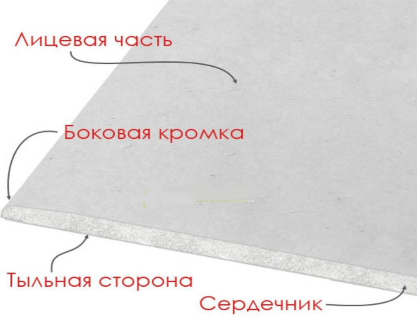 листы гвл для стен