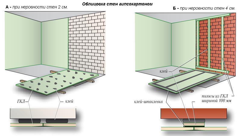 как обшивать стены гипсокартоном