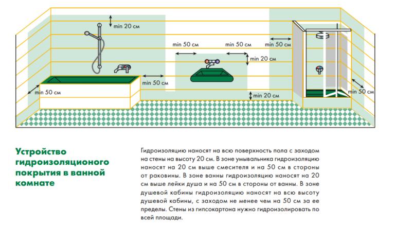 гидроизоляция стены в ванной