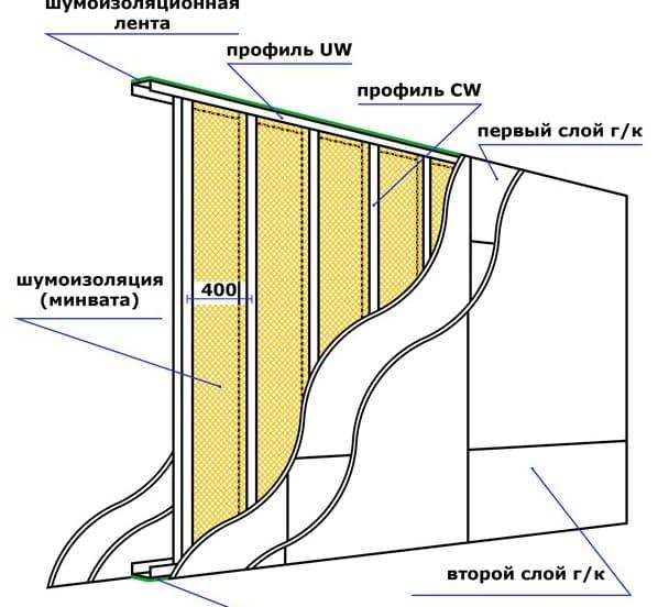 толщина гипсокартона для стен