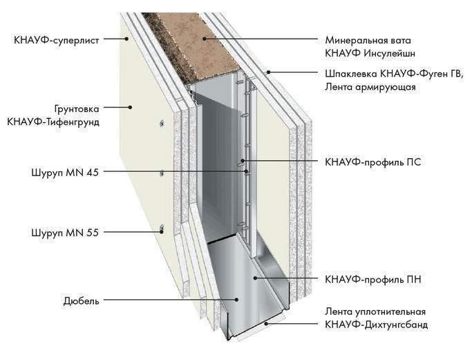 система кнауф обшивка стен