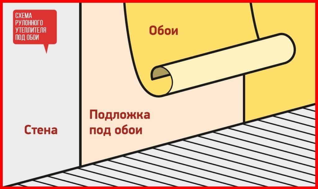 Шумоизоляционная подложка под обои