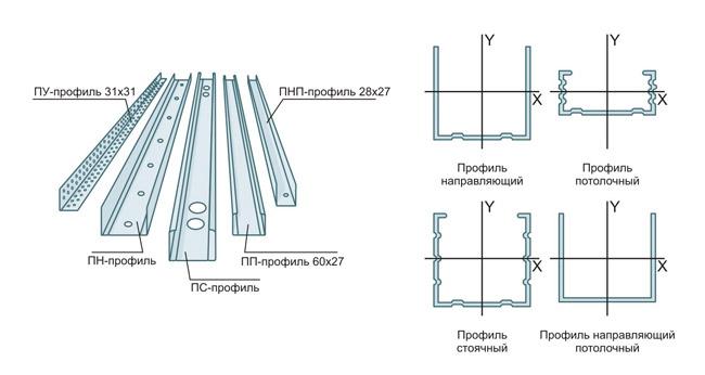 как сделать каркас из профиля для гипсокартона для стен