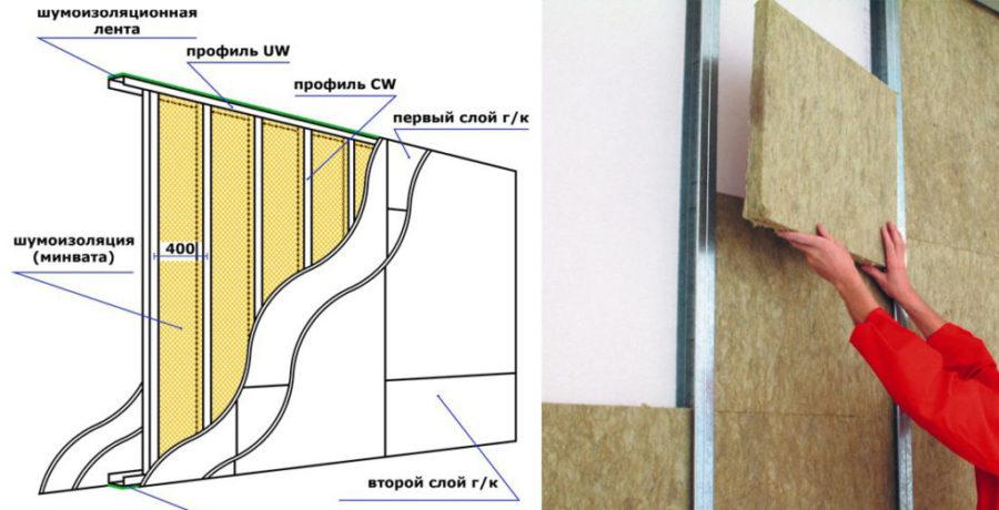 утепление стен внутри под гипсокартоном