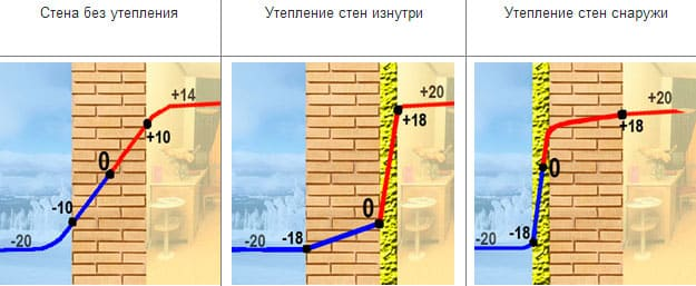 утепление пеноплексом стены