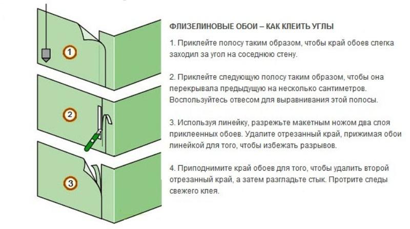 Правила оклейки стен флизелиновыми обоями — пошаговая инструкция