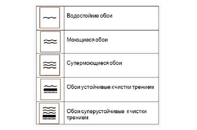 Обои для стен — состав, характеристики, плюсы и минусы разных видов