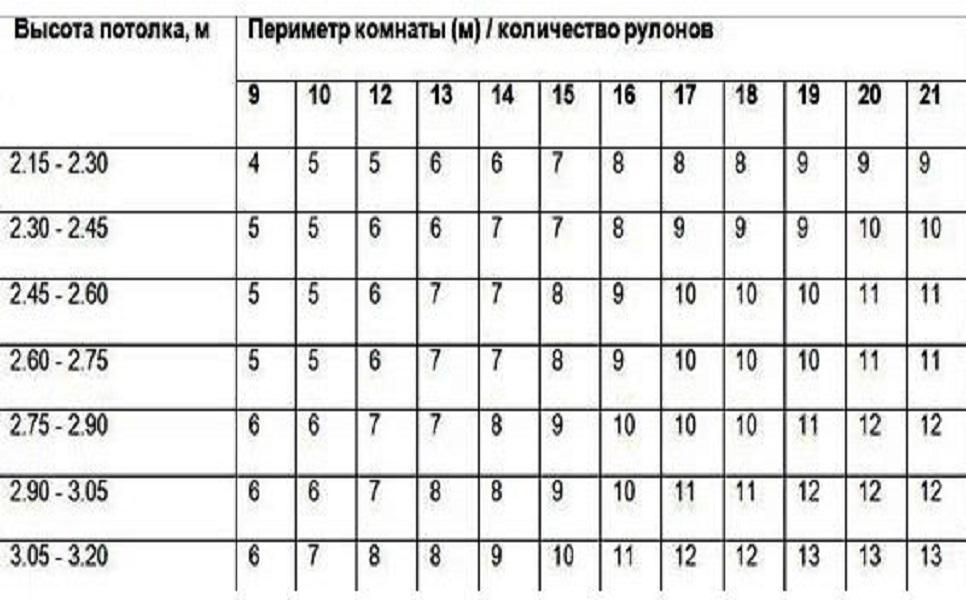 Длина и ширина обоев в рулоне: стандартные показатели